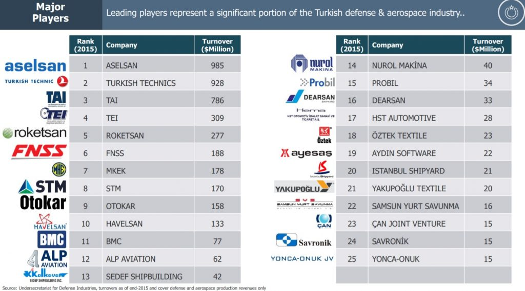 TOP 25 des entreprises turques de l'aérospatiale et défense