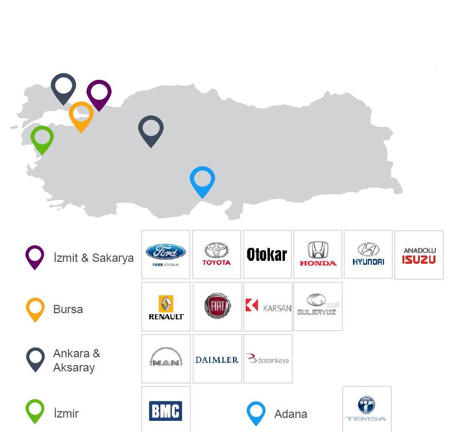 Les entreprises internationales présentes en Turquie