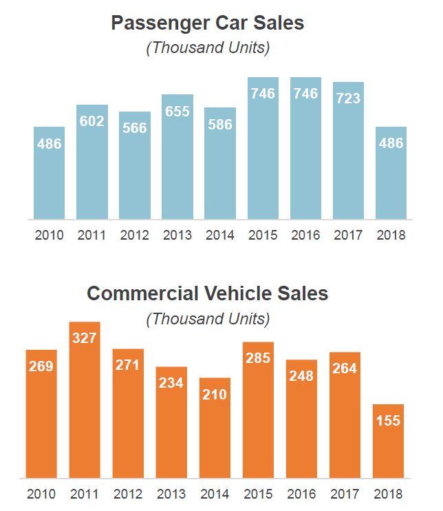 vehicle sales numbers